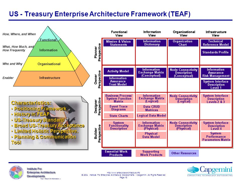 US - Treasury Enterprise Architecture Framework (TEAF)