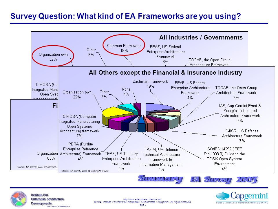 Survey Question: What kind of EA Frameworks are you using