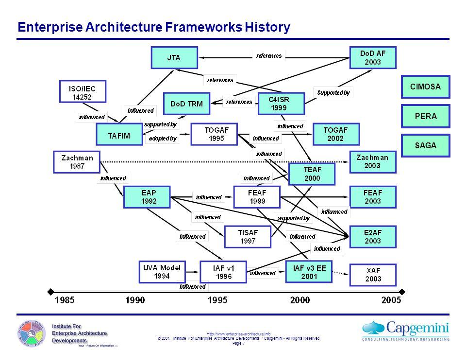 Enterprise Architecture Frameworks History