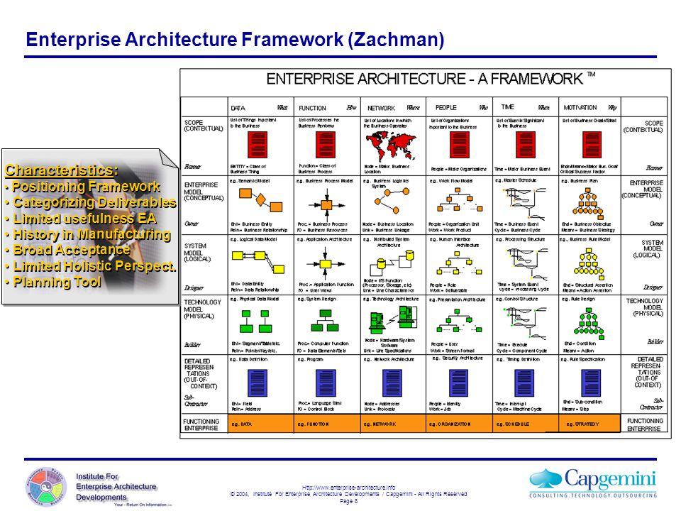 Enterprise Architecture Framework (Zachman)