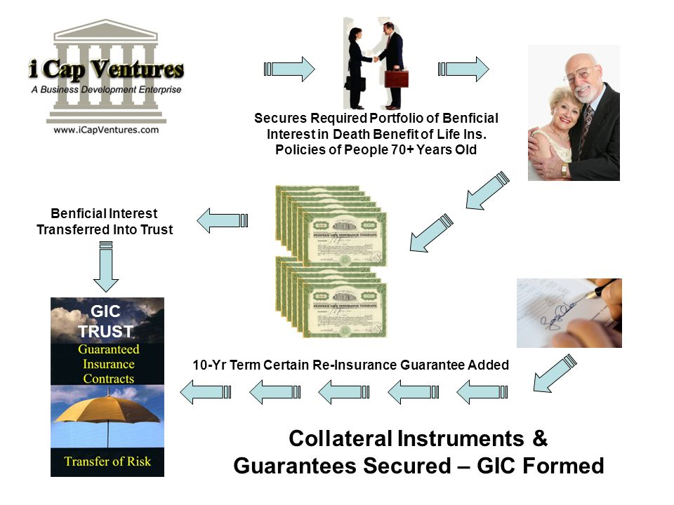 Collateral Instruments & Guarantees Secured – GIC Formed