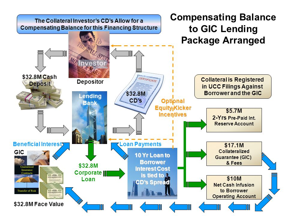 Compensating Balance to GIC Lending Package Arranged