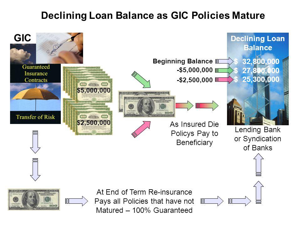 Declining Loan Balance as GIC Policies Mature