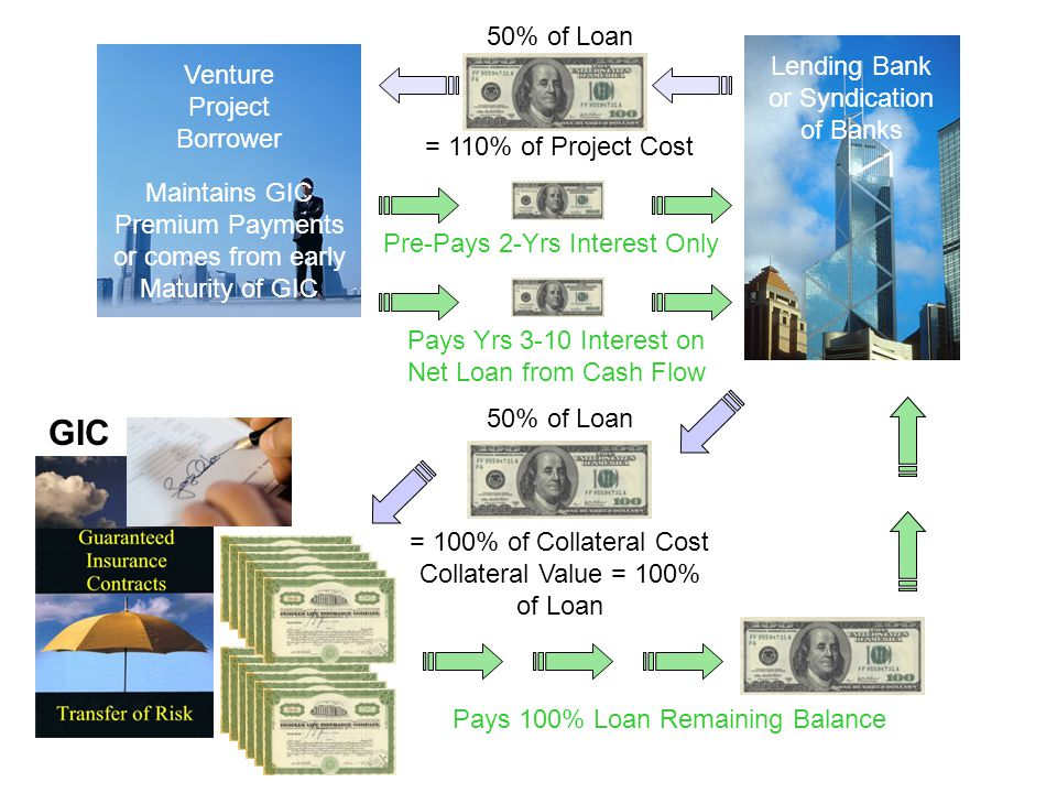 GIC 50% of Loan Lending Bank or Syndication of Banks