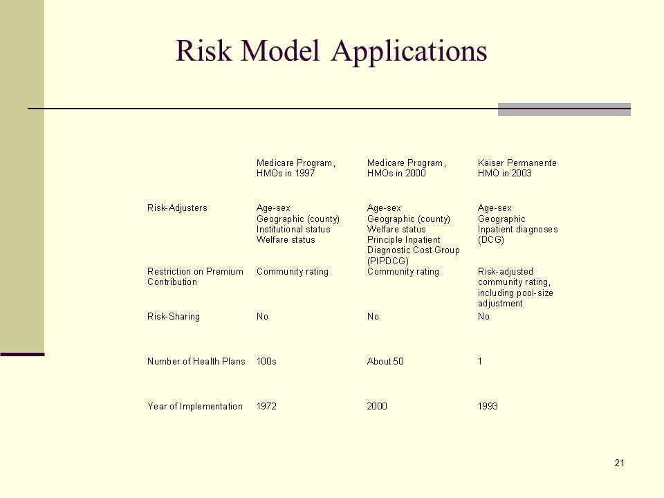 Risk Model Applications