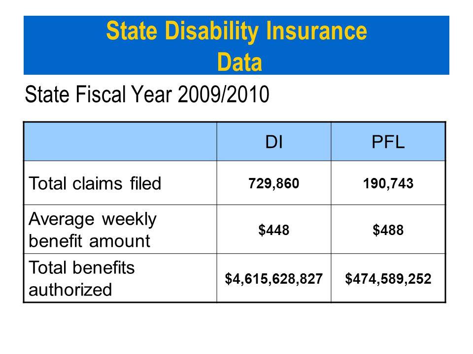 State Disability Insurance Data