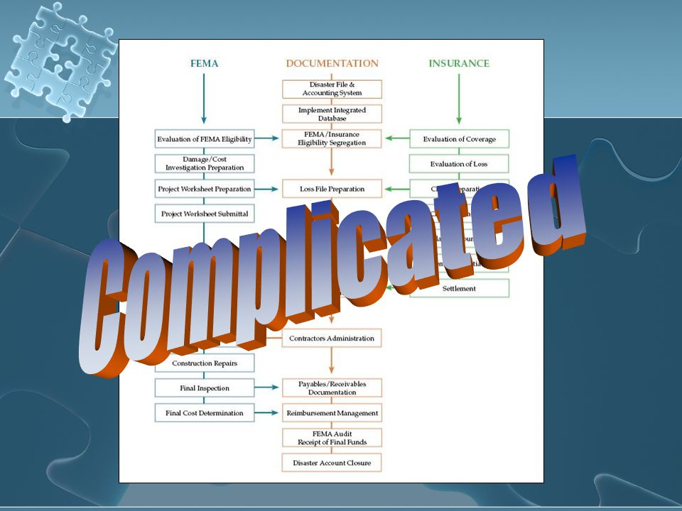 Complicated 34