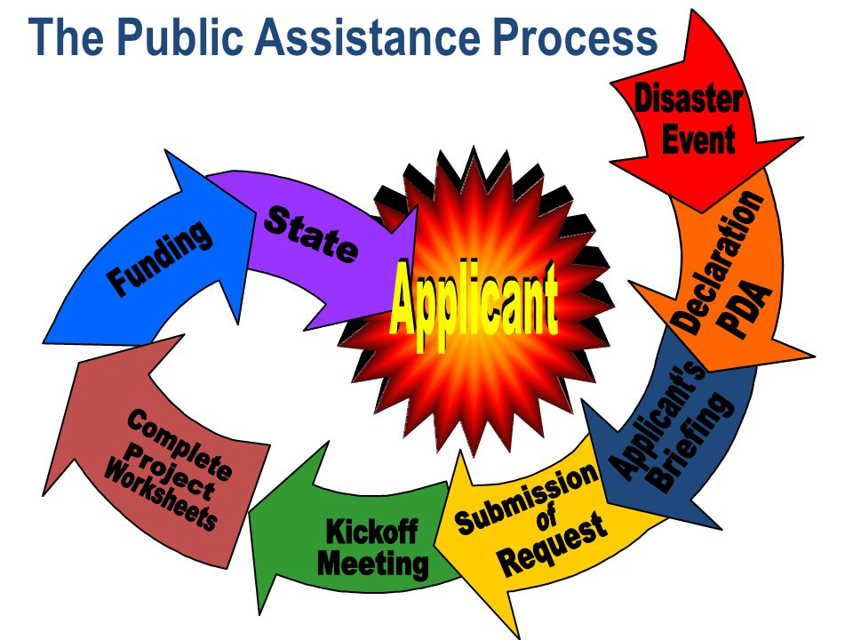 The Public Assistance Process