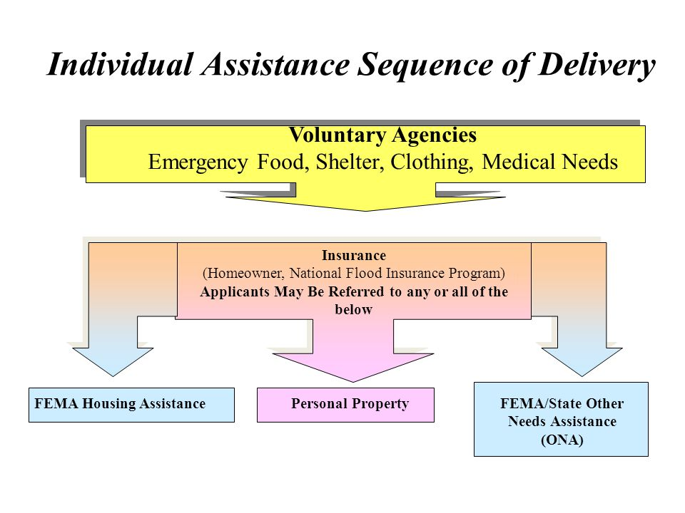 Individual Assistance Sequence of Delivery
