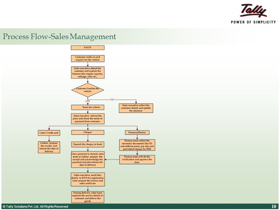 Process Flow-Sales Management