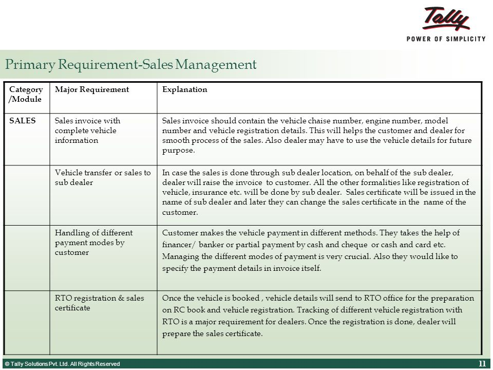 Primary Requirement-Sales Management