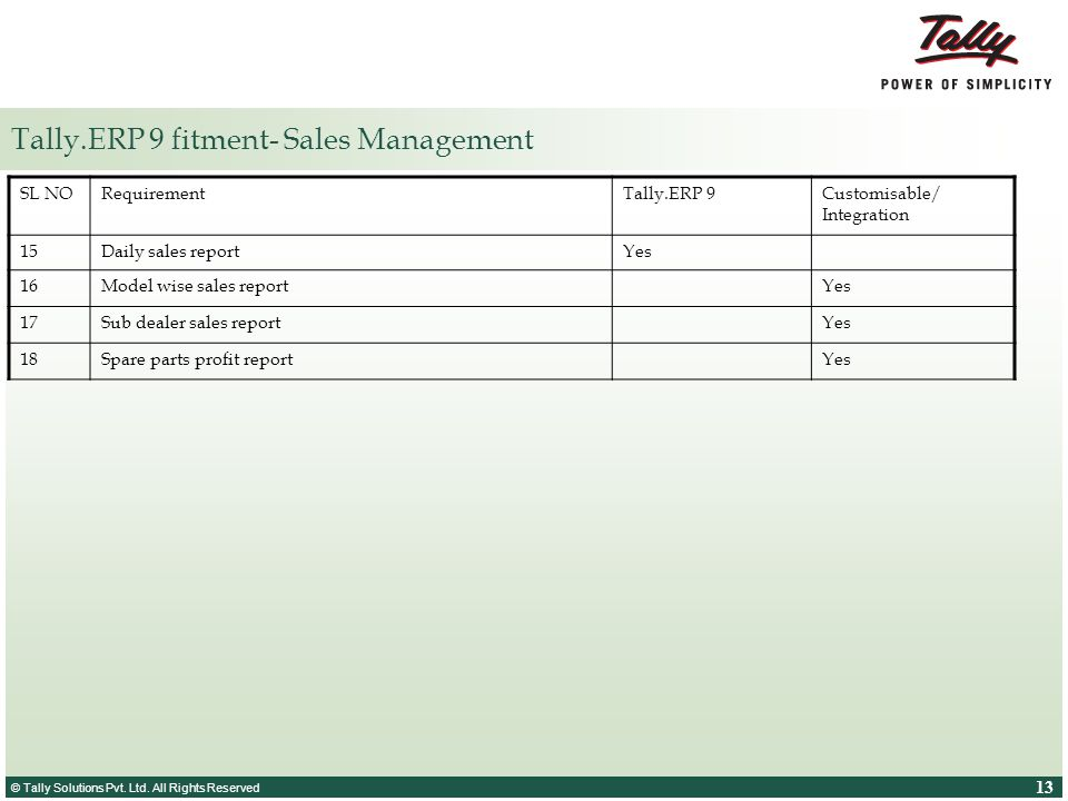 Tally.ERP 9 fitment- Sales Management