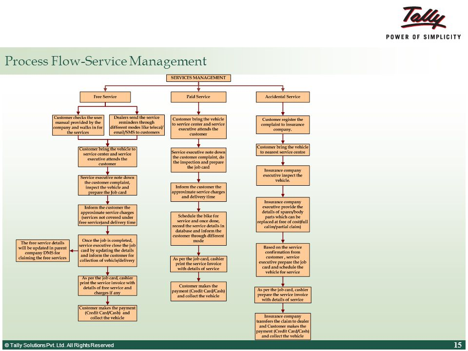 Process Flow-Service Management