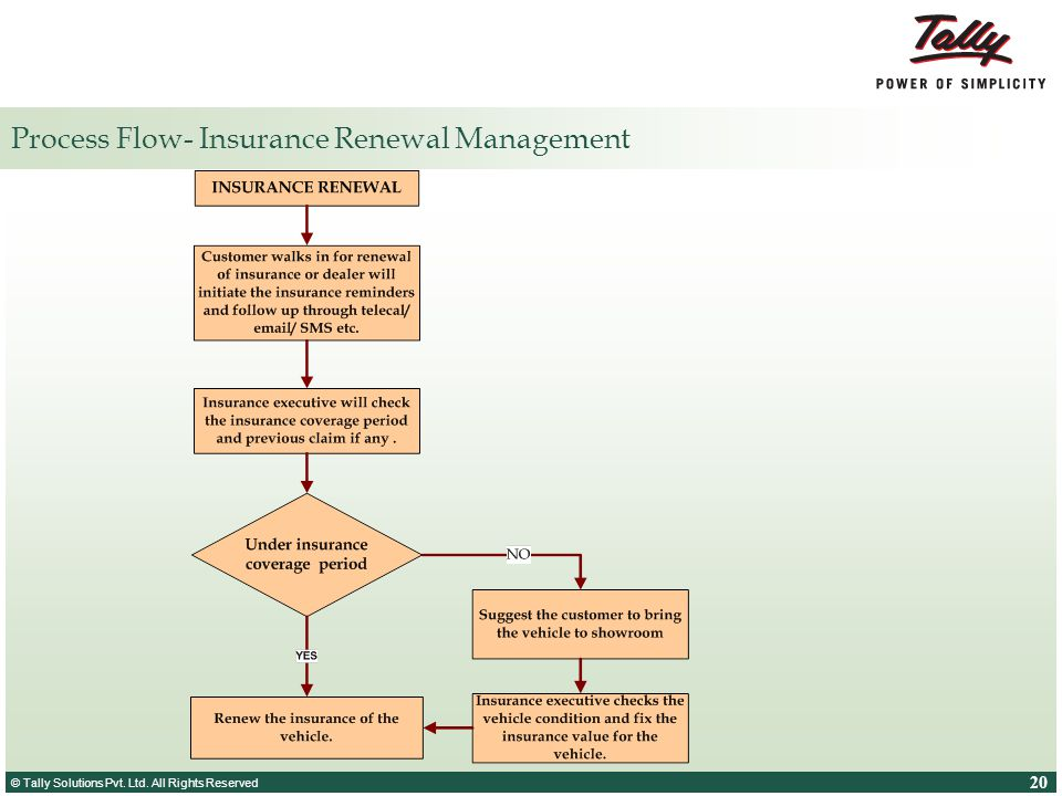 Process Flow- Insurance Renewal Management