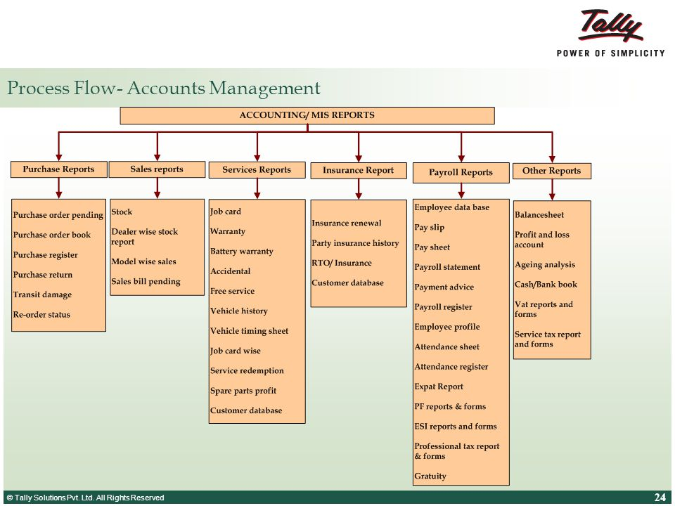 Process Flow- Accounts Management