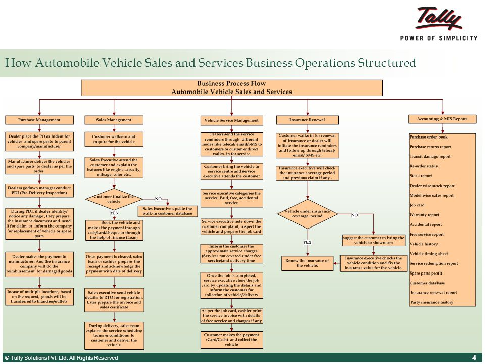 How Automobile Vehicle Sales and Services Business Operations Structured