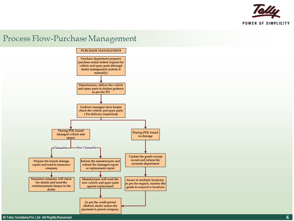 Process Flow-Purchase Management