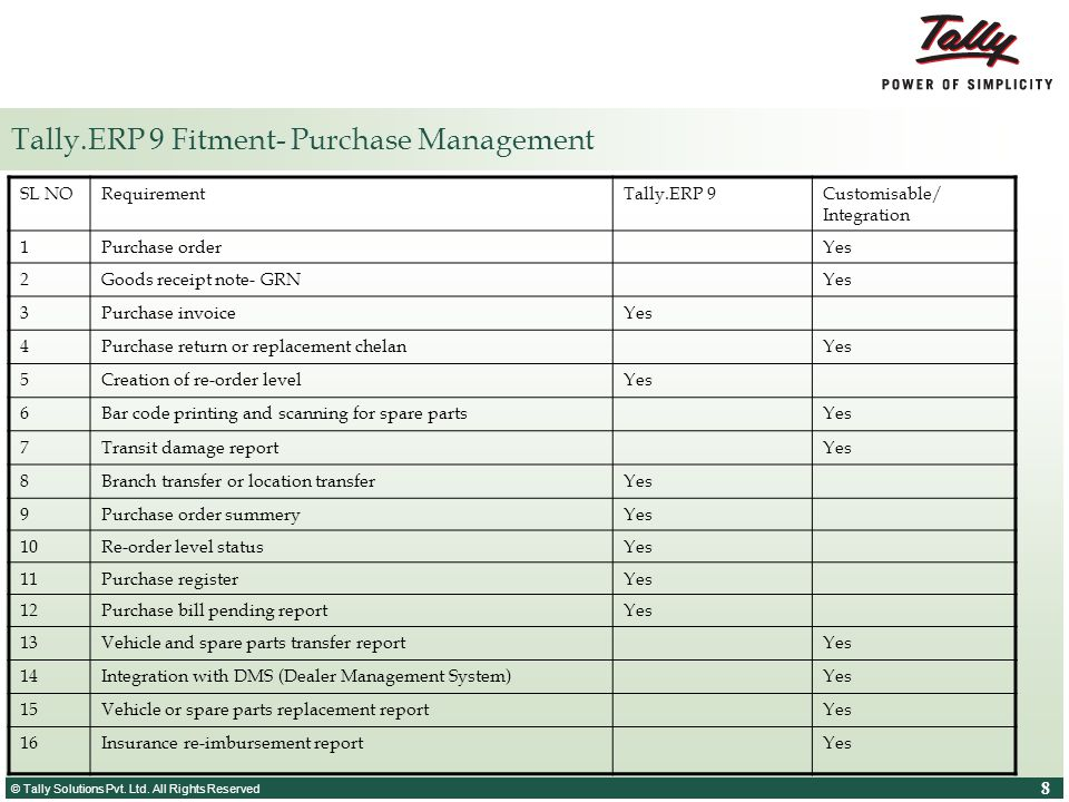 Tally.ERP 9 Fitment- Purchase Management