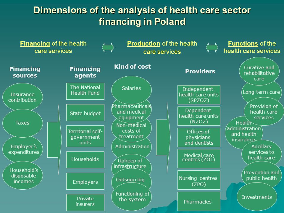 Dimensions of the analysis of health care sector financing in Poland