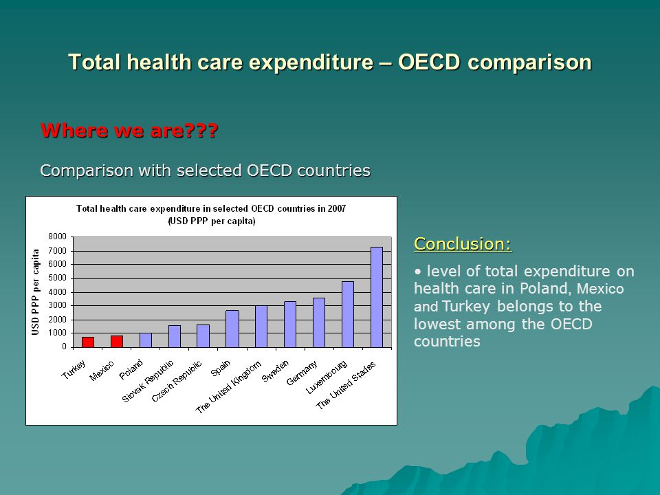 Total health care expenditure – OECD comparison