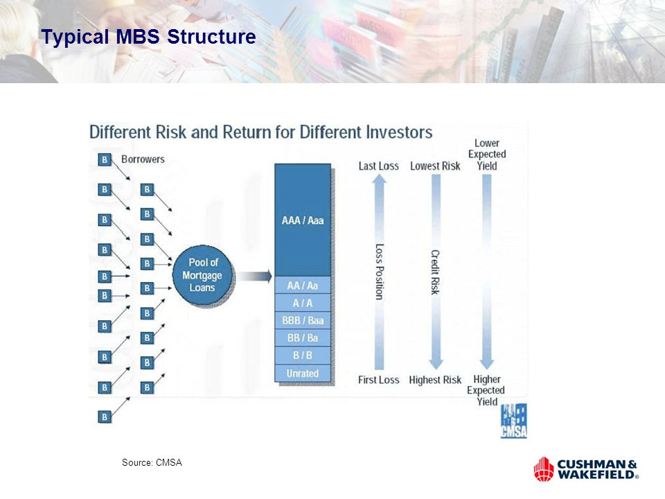 Typical MBS Structure Source: CMSA