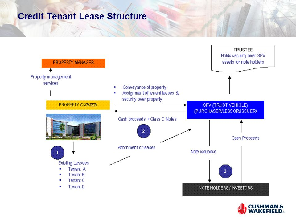 Credit Tenant Lease Structure