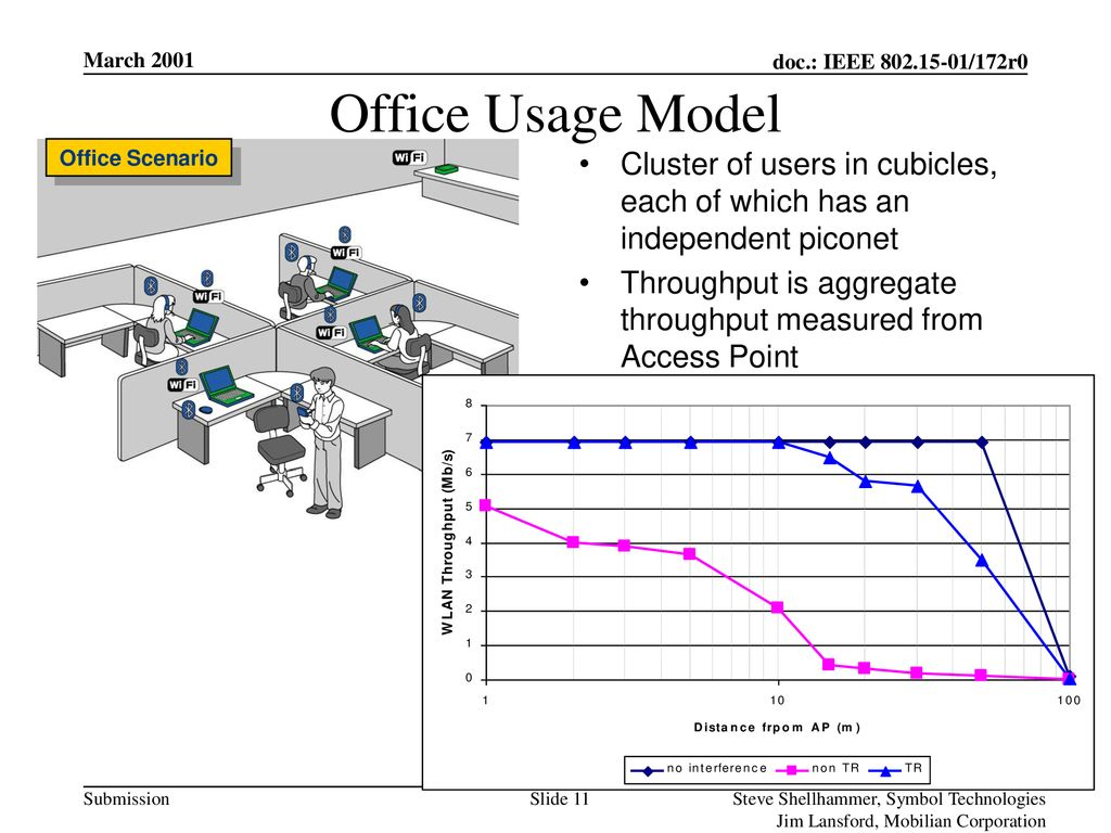 Office Usage Model Back to Single User Scenario