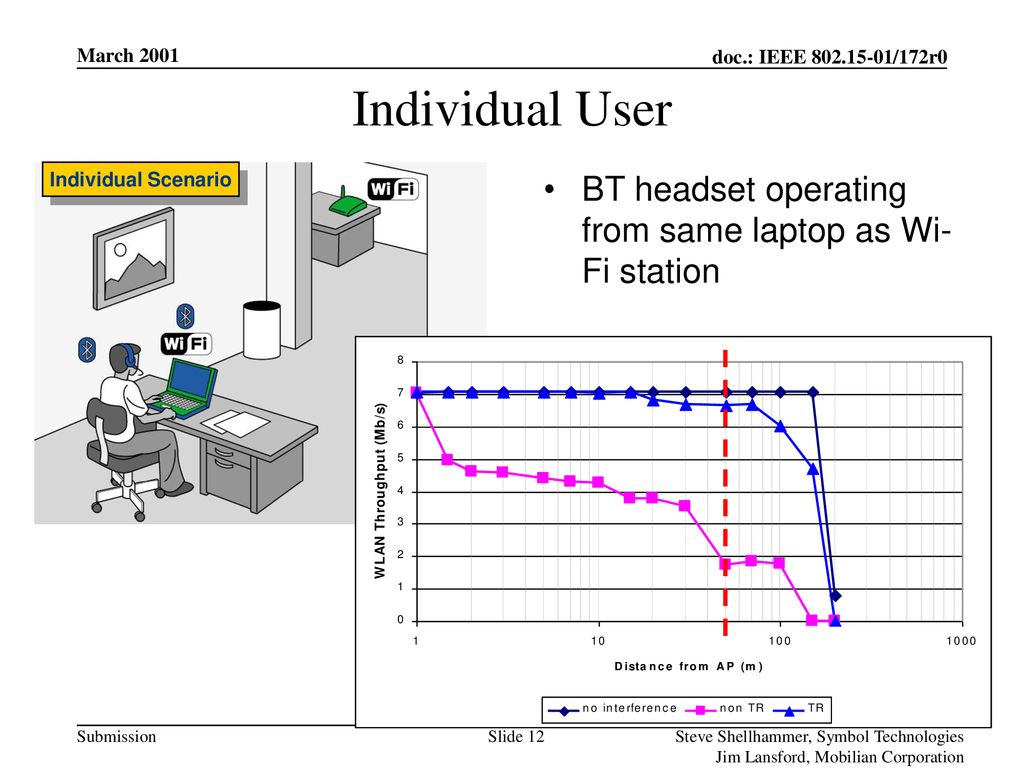 Individual User BT headset operating from same laptop as Wi-Fi station