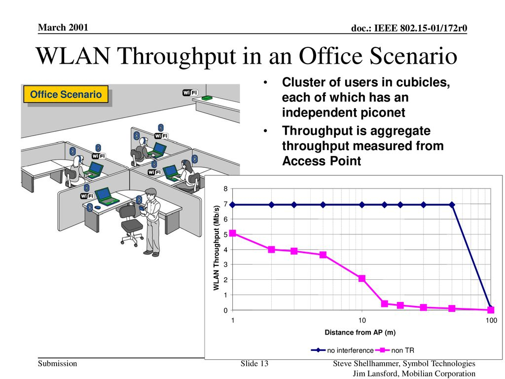 WLAN Throughput in an Office Scenario