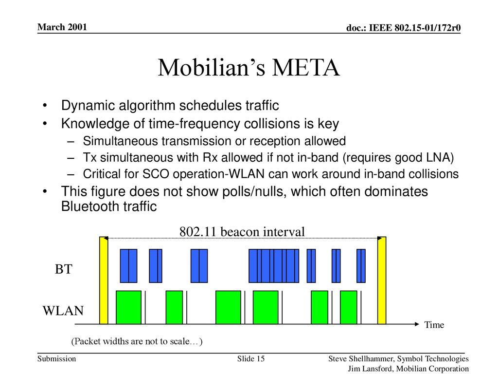 Mobilian's META Dynamic algorithm schedules traffic
