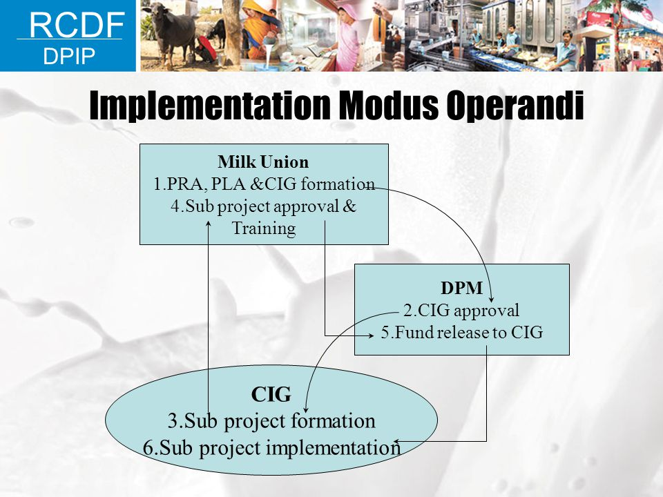 Implementation Modus Operandi