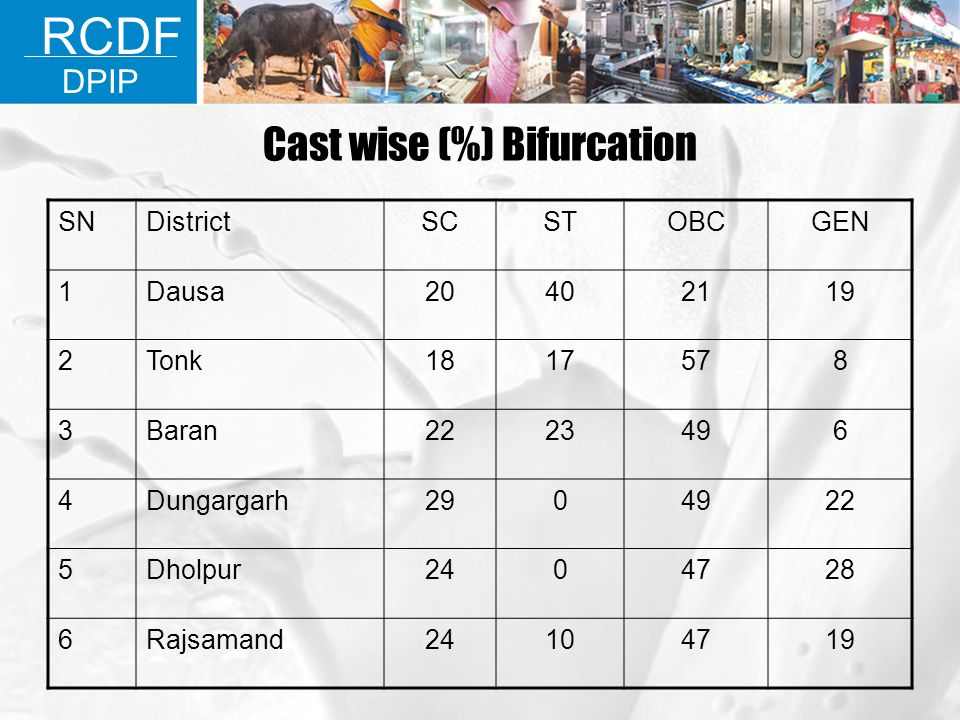 Cast wise (%) Bifurcation
