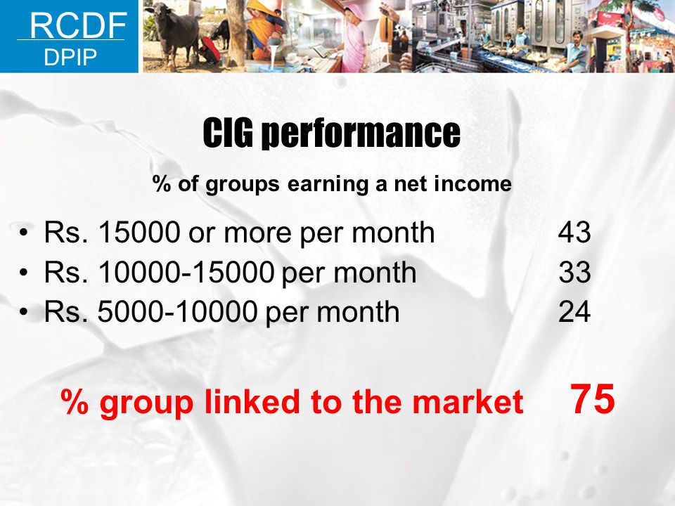 % of groups earning a net income % group linked to the market 75