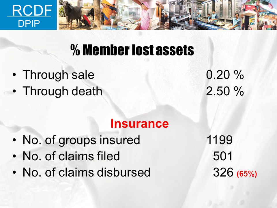 RCDF % Member lost assets Through sale 0.20 % Through death 2.50 %