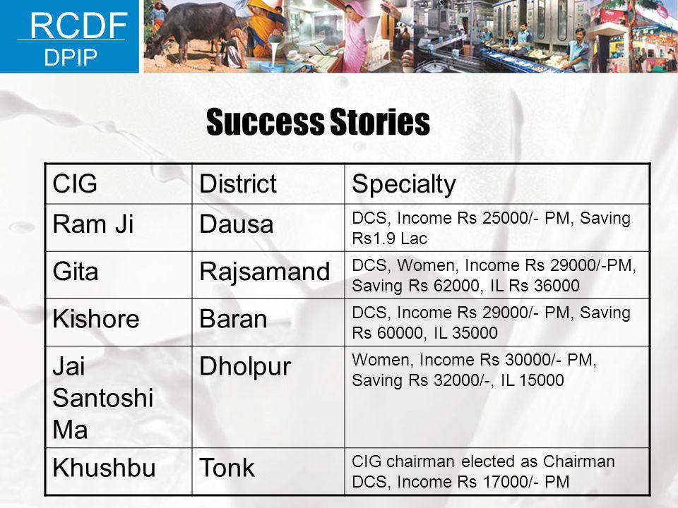 RCDF Success Stories CIG District Specialty Ram Ji Dausa Gita