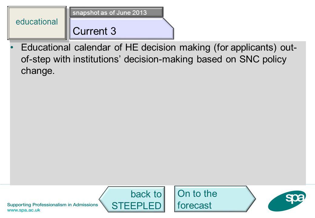 educational snapshot as of June 2013. Edu c3. Current 3.