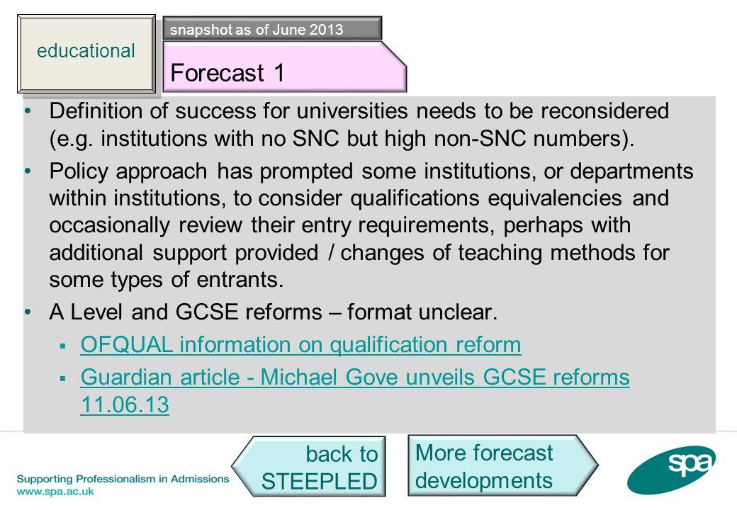 educational snapshot as of June 2013. Edu f1. Forecast 1.