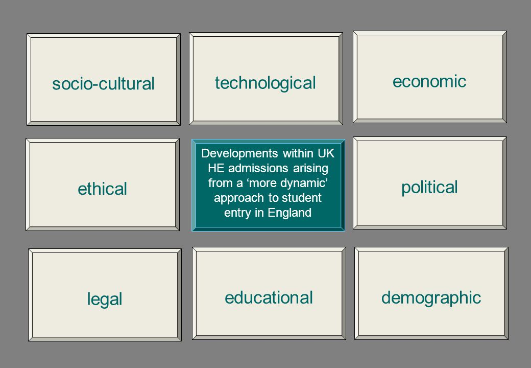 socio-cultural technological economic ethical political legal