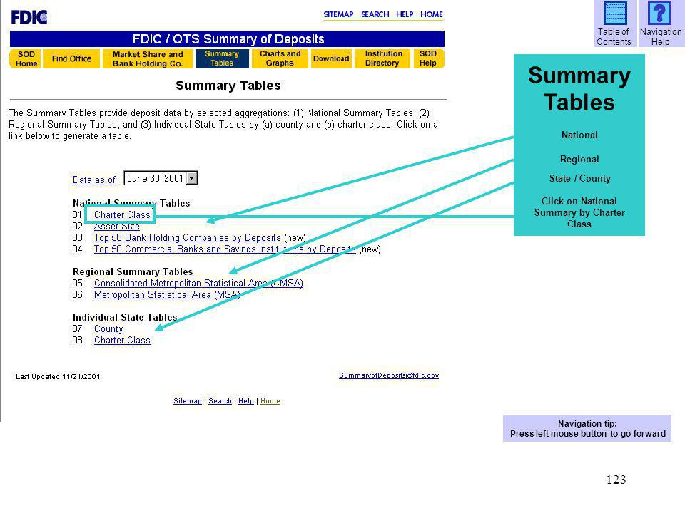 Summary Tables National Regional State / County