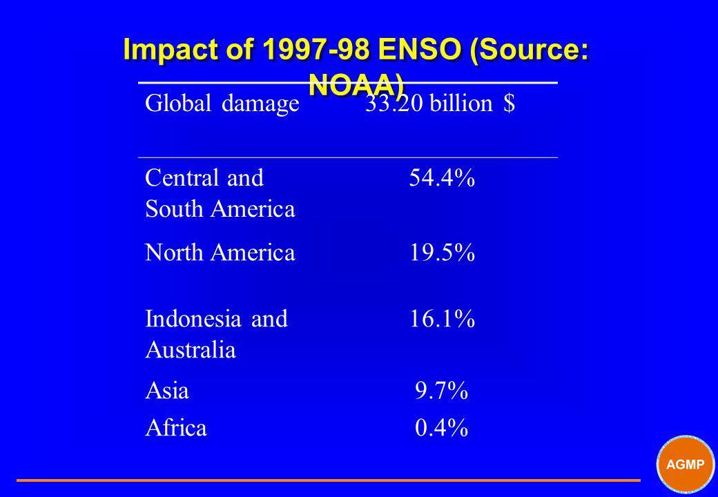 Impact of 1997-98 ENSO (Source: NOAA)