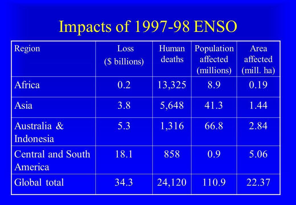 Impacts of 1997-98 ENSO Africa 0.2 13,325 8.9 0.19 Asia 3.8 5,648 41.3