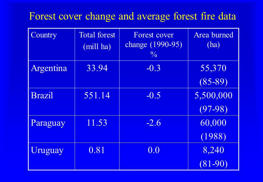 Forest cover change and average forest fire data