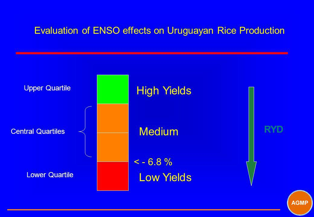 Evaluation of ENSO effects on Uruguayan Rice Production