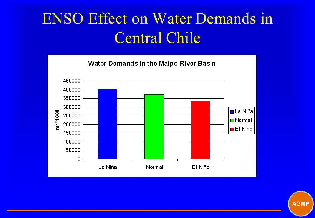 ENSO Effect on Water Demands in Central Chile