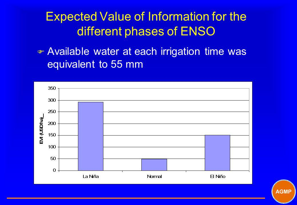 Expected Value of Information for the different phases of ENSO