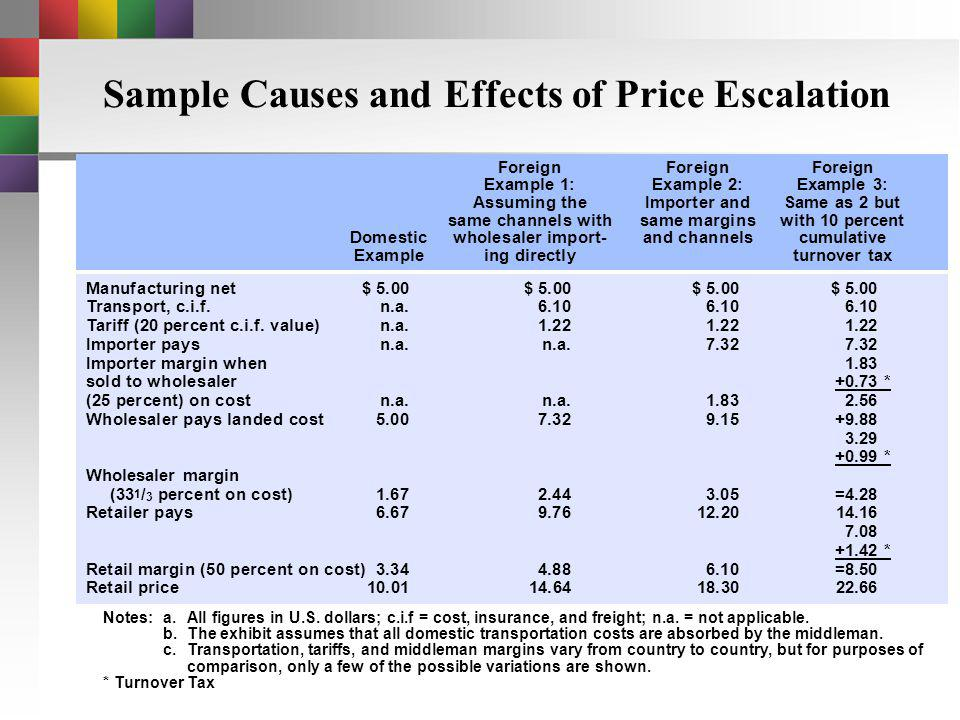 Sample Causes and Effects of Price Escalation