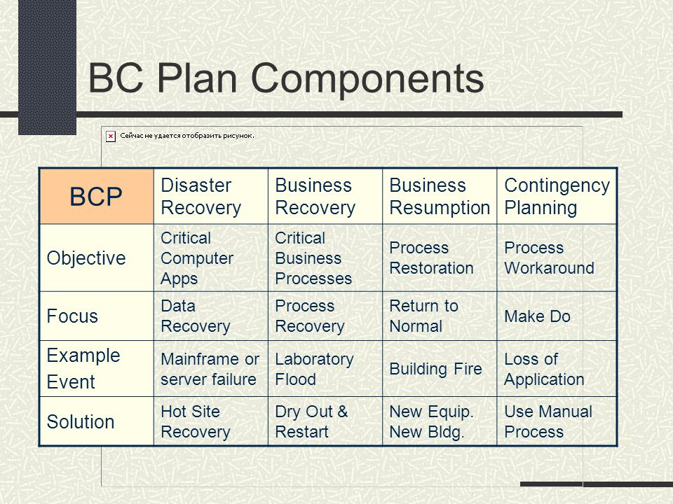BC Plan Components BCP Disaster Recovery Business Recovery