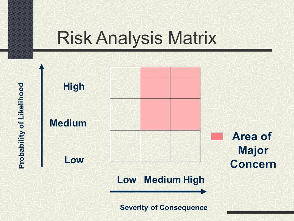 Risk Analysis Matrix Area of Major Concern High Medium Low Low Medium