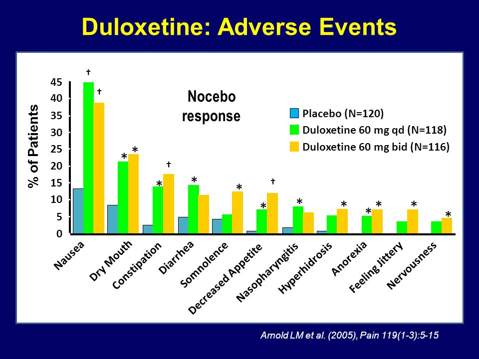Duloxetine: Adverse Events