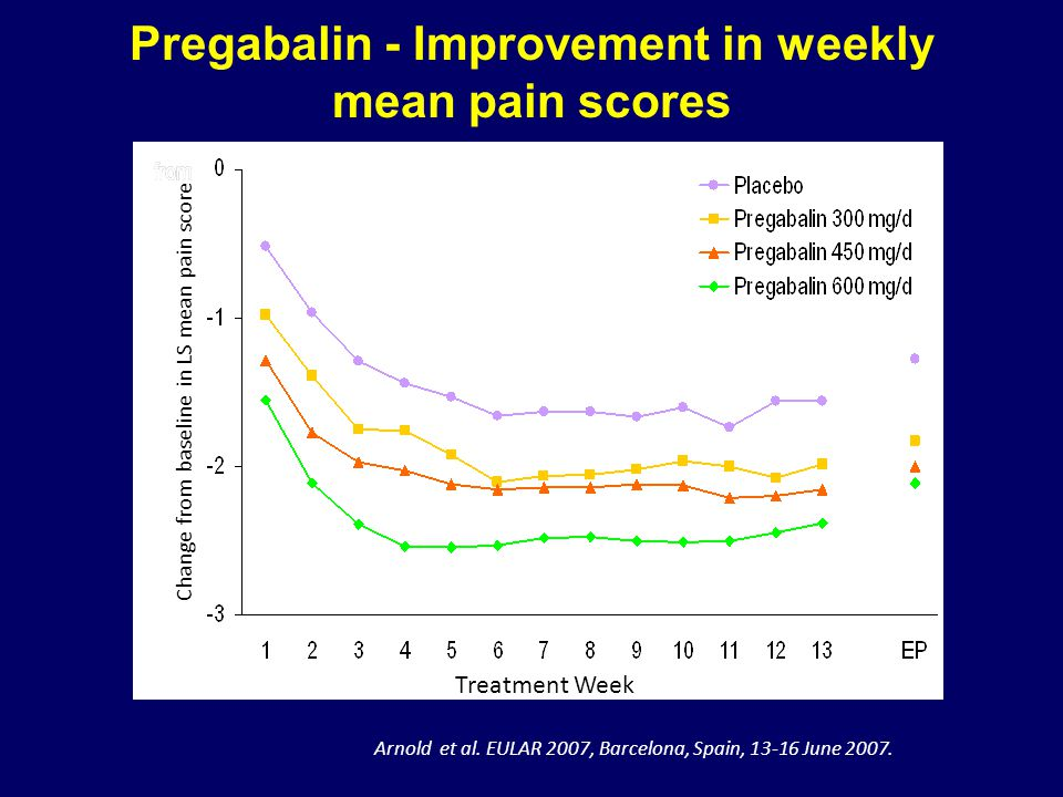 Pregabalin - Improvement in weekly mean pain scores
